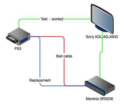 PS3 Flickering issue - Information Technology - Global Site